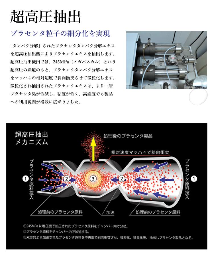 超高圧抽出 プラセンタ粒子の細分化を実現