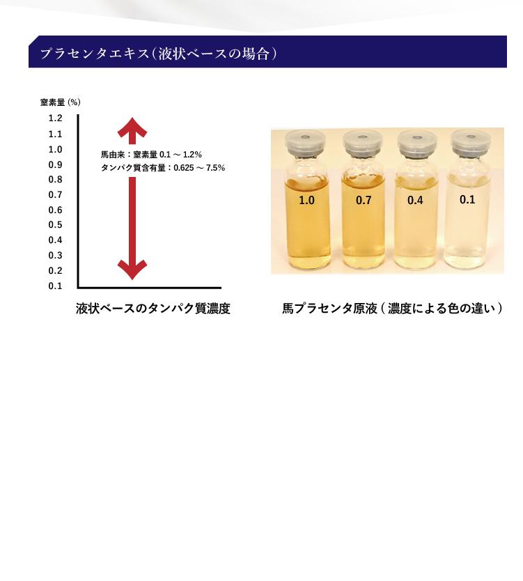 プラセンタエキス(液状ベースの場合)